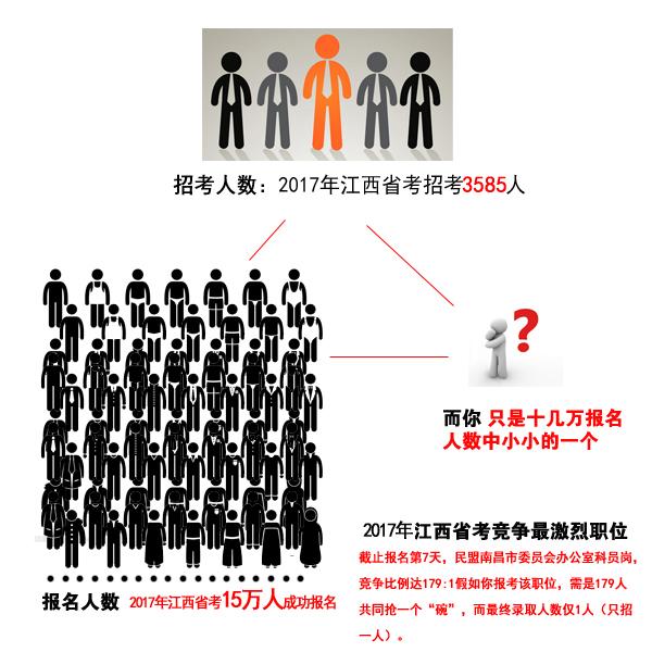 江西公务员考试竞争激烈程度分析