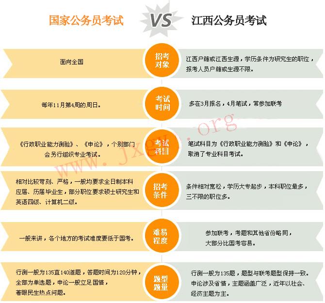2017国家公务员考试与江西公务员考试的区别
