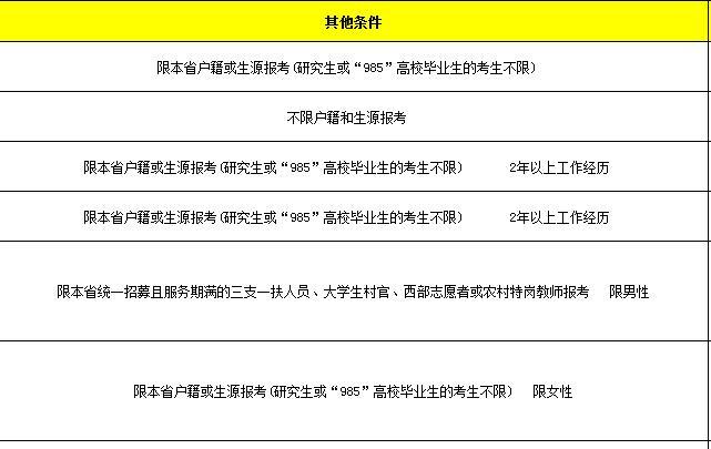 江西公务员考试职位表其他条件