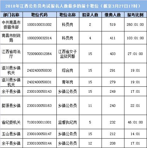 2018江西公务员考试报名人数最多前十职位