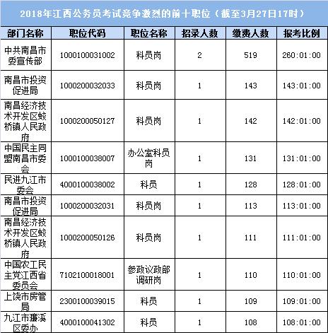 2018江西公务员考试竞争最激烈前十职位