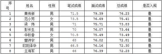 2018江西赣州市统计局下属事业单位招聘入闱考察对象名单公告