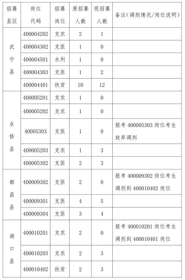 """2018年九江市""""三支一扶""""招募部分岗位计划调剂公告"""