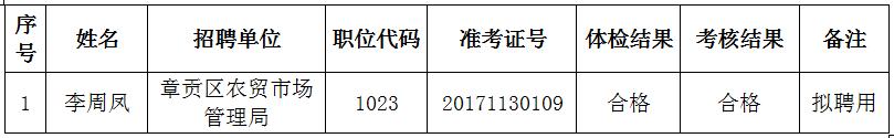 2017江西赣州市章贡区事业单位招聘因妊娠推迟体检人员结果公告