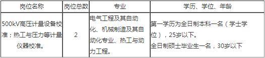 2018江西萍乡市计量所招聘2人公告