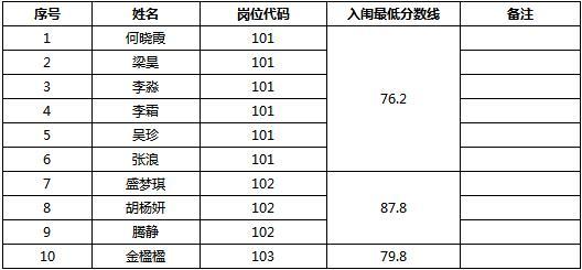 2018江西鄱阳卫生学校招聘专业技术人才体检名单公示