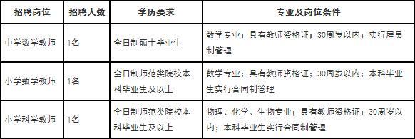 2018江西农业大学附属中学招聘教师3人公告