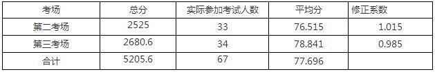 2018江西全南县考核招聘全日制硕士研究生体检、考察人员公告