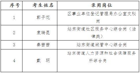 2018江西南昌市青山湖区公开选调事业单位工作人员拟录用公示