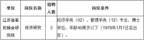 2018江西省委军民融合办直属事业单位招聘15人公告
