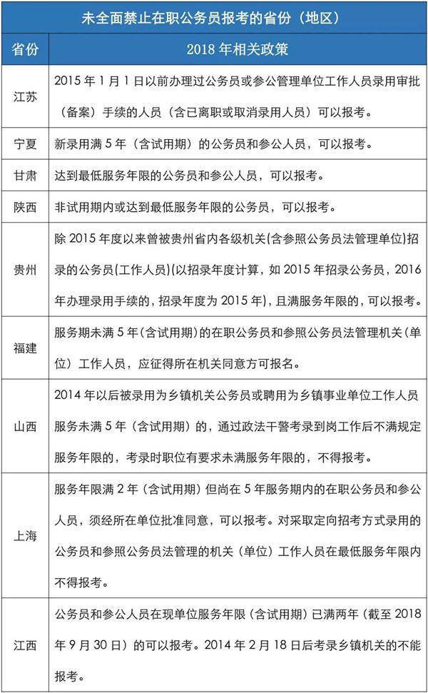 未全面禁止在职公务员参加公务员考试的省份