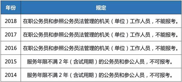 近五年国家公务员考试禁止在职公务员报考情况