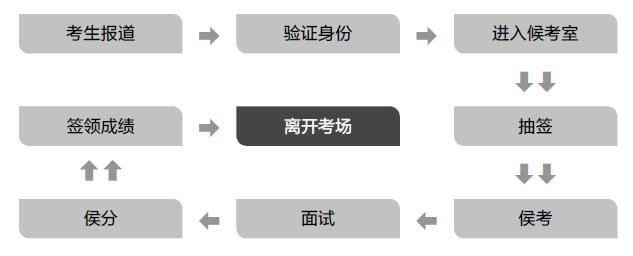 2019广东公务员面试考情介绍,历年广东省考面试考情